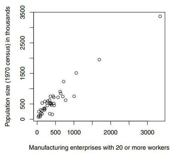 تصویر سازی داده ها – نمودار پراکنش